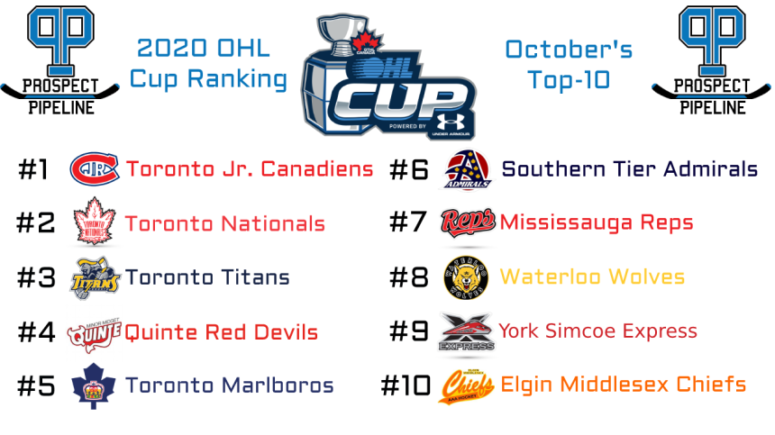 2020 OHL Cup October Top 10